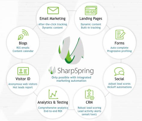 sharpspring benefits graphic
