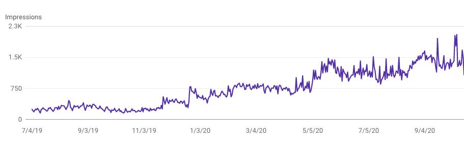 momentum google search console graph